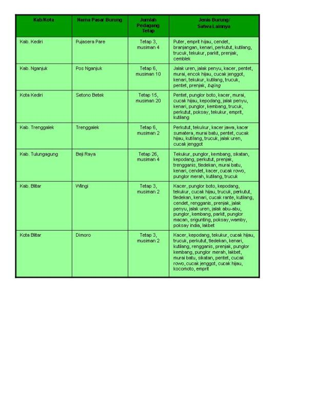 Daftar Pasar Burung SKW 1